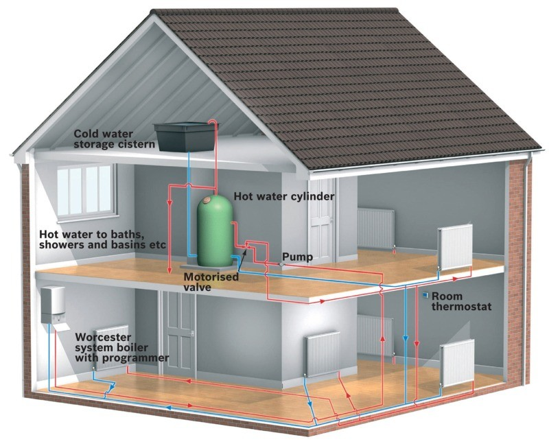 Diagram of a house with a regular boiler. Regular boilers (also known as 'conventional' boilers) heat your central heating system directly and produce hot water for your cylinder -  installed by Gas Boilers Dublin