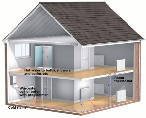 Diagram of a house with a combi boiler. Combi boilers provide heating and hot water directly from the boiler and are most suitable if you have very little loft space and live in a flat or bungalow - installed by Gas Boilers Dublin